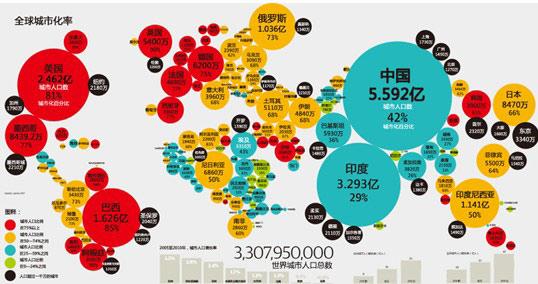 世界人口分布图