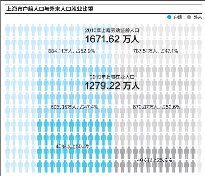 上海户籍人口与外来人口就业比重图
